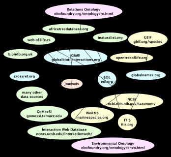 ecologyOfData